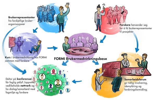 Illustrasjon av FORMI brukermedvirkningsbase