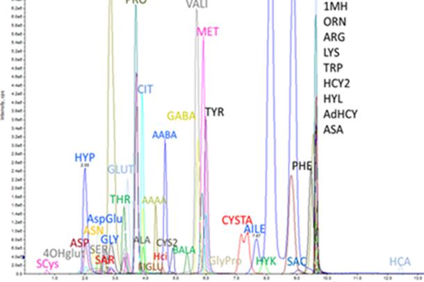 Illustrasjon av referansegrenser for aminosyrer