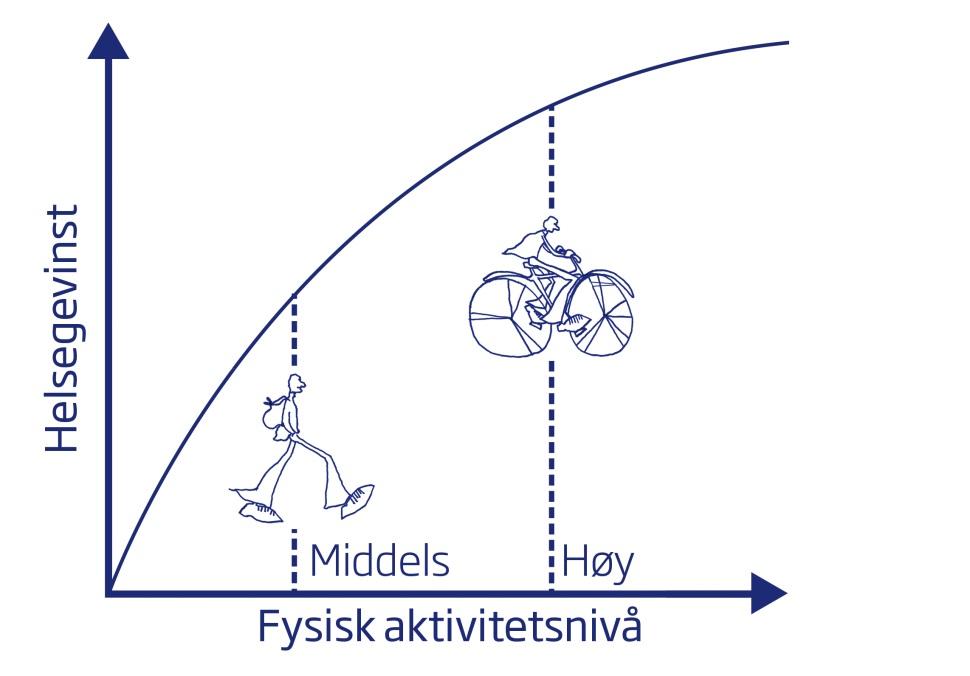 Grafisk fremstilling av sammenheng mellom fysisk aktivitet og helsegevinst